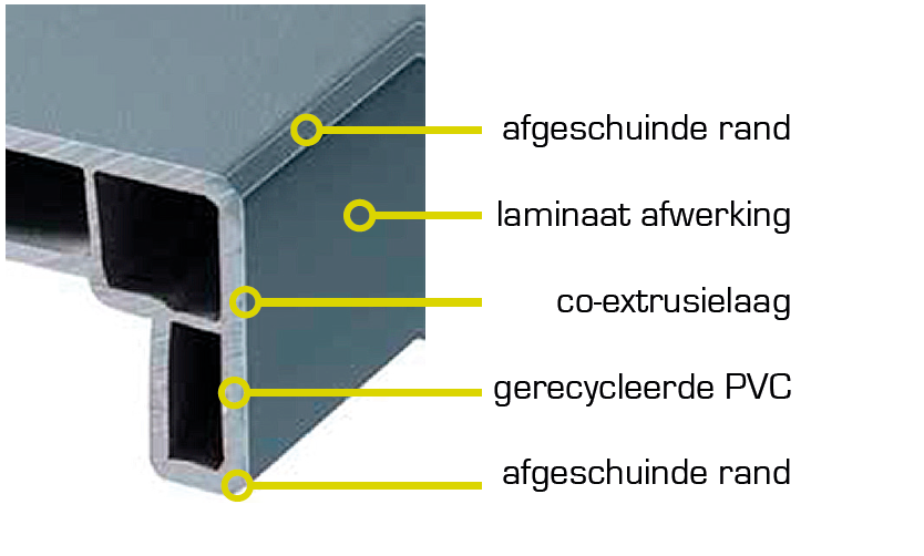 Venstertablet detailfoto met uitleg